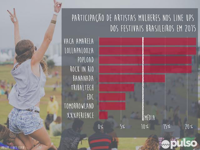 Participação feminina nos line ups dos festivais brasileiros em 2015, Fonte: Projeto Pulso